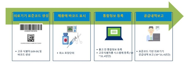 의료기기표준코드(UDI, Unique Device Identification)